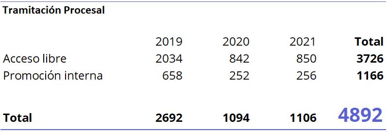 Tramitación Procesal OEP Justicia. 2021-2019-2020